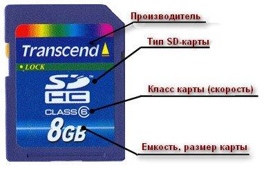Информация на SD-карте