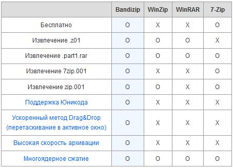 Bandizip - Сравнение архиваторов