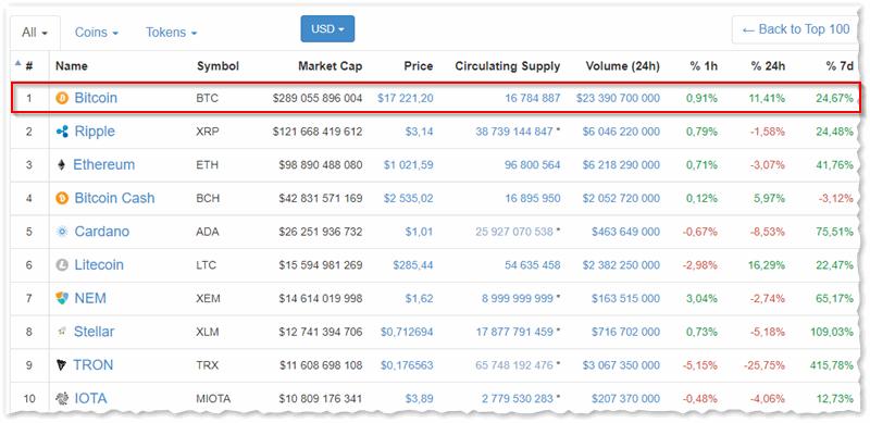 All Cryptocurrencies - все криптовалюты