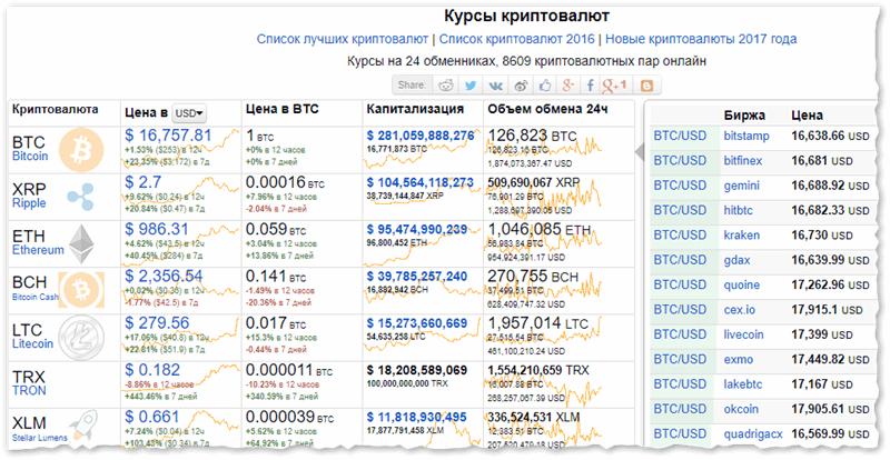 Курсы криптовалют на сегодня