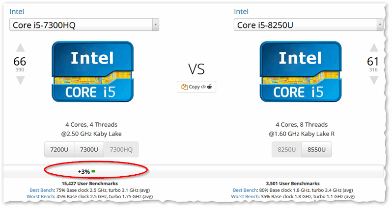 UserBenchmark Intel Core i5-7300HQ vs i5-8250U