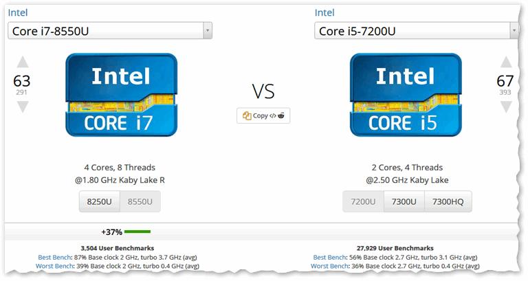 UserBenchmark - Сравнения Intel Core i5-7200U vs i7-8550U