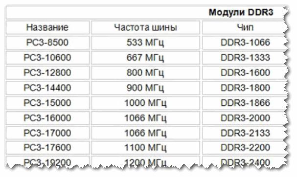 DDR3 частота памяти