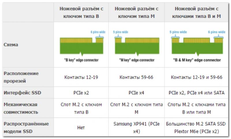 Ключи на SSD M2 накопителях