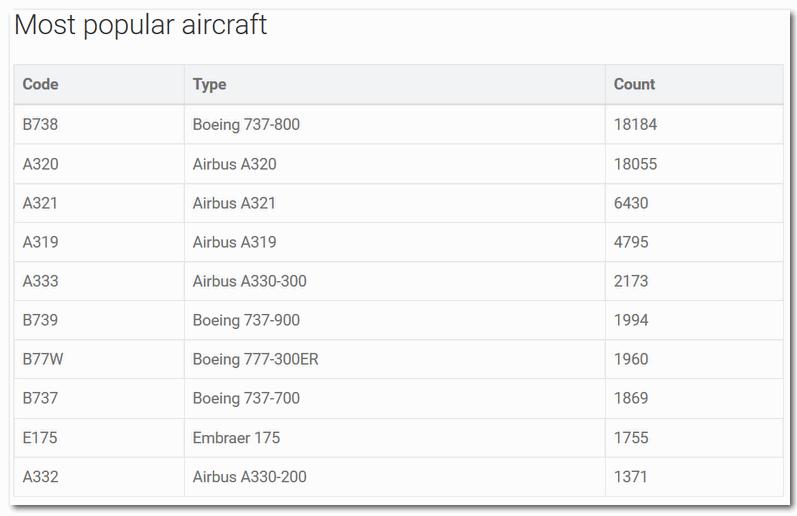 Наиболее популярные авиалайнеры