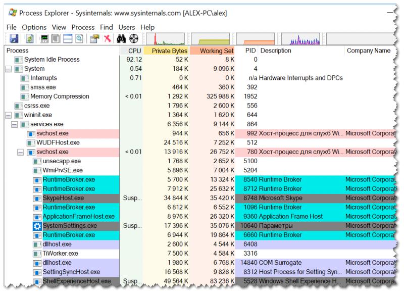 Process Explorer главное окно