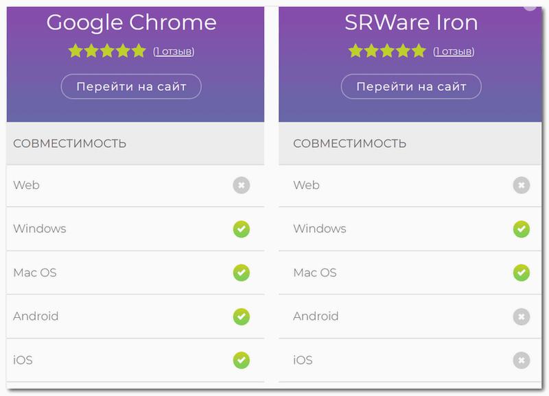 Сравнение браузеров Chrome и SRWare Iron