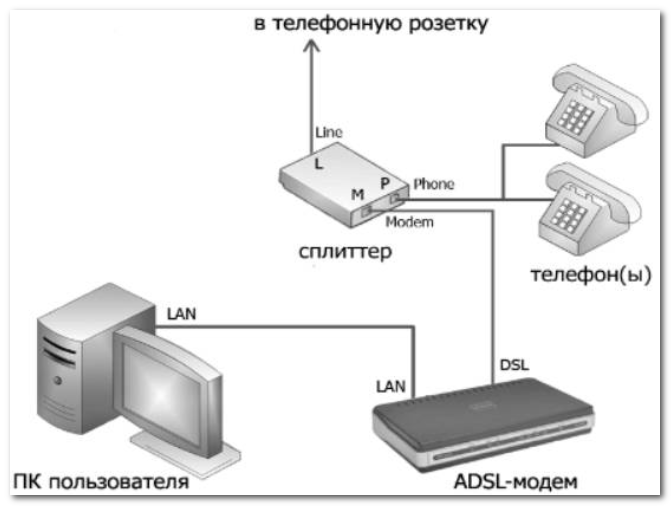 ADSL - примерная схема подключения