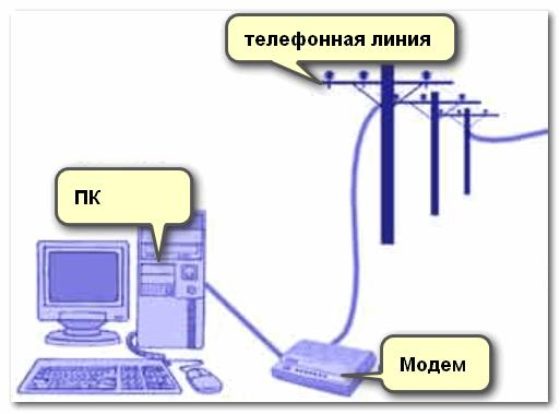 Dial-Up - примерная схема подключения