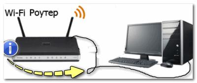 ПК (ноутбук) рекомендуюется подключить с помощью кабеля к роутеру