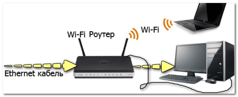 Примерная схема подключения (роутера может не быть - тогда Ethernet кабель подключается напрямую к сетевой карте ПК)