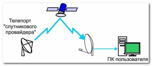 Спутниковый интернет - примерная схема