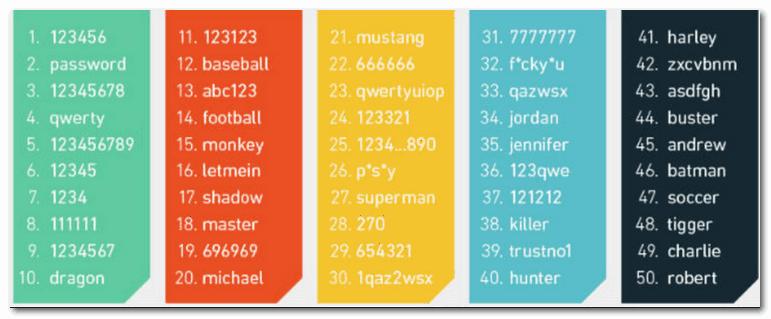 50 самых популярныйх и в то же время нелепых паролей