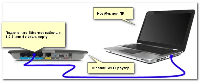 Подключение компьютер Ethernet кабелем к роутеру