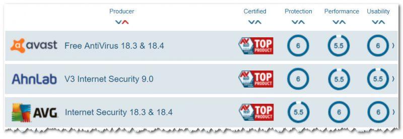 Скрин с сайта AV-Test