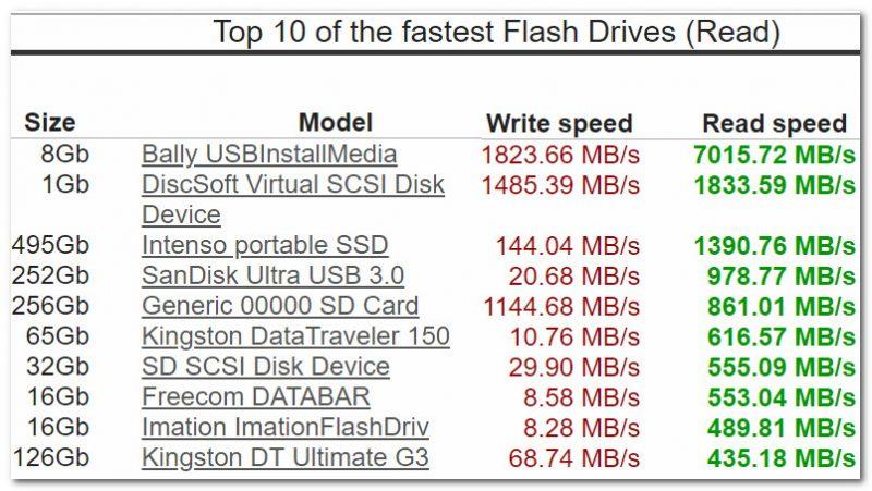 USB Flash Benchmark - самые быстрые флешки на данный момент