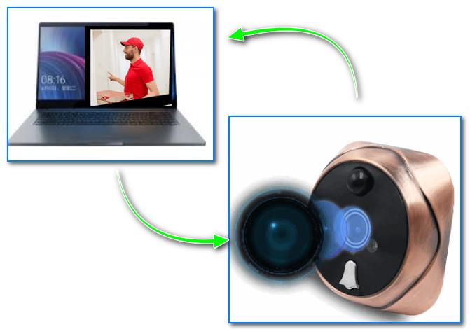 Ноутбук в качестве экрана видеоглазка