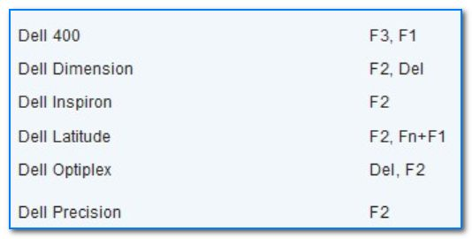 Спецификация от производителя - кнопки входа в BIOS для компьютеров и ноутбуков Dell