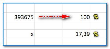 Записываем числа для расчета процентов