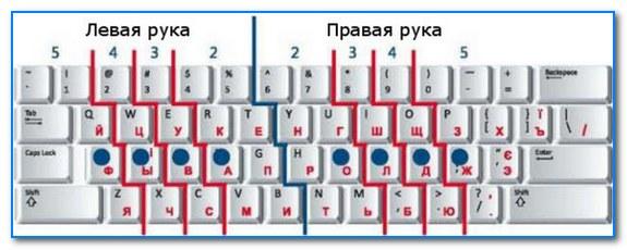 Чтобы быстро печатать вслепую - нужно правильно расположить руки над клавиатурой