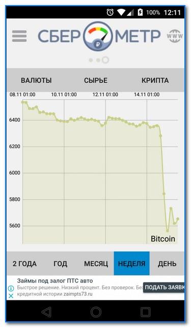 График изменени курса валюты