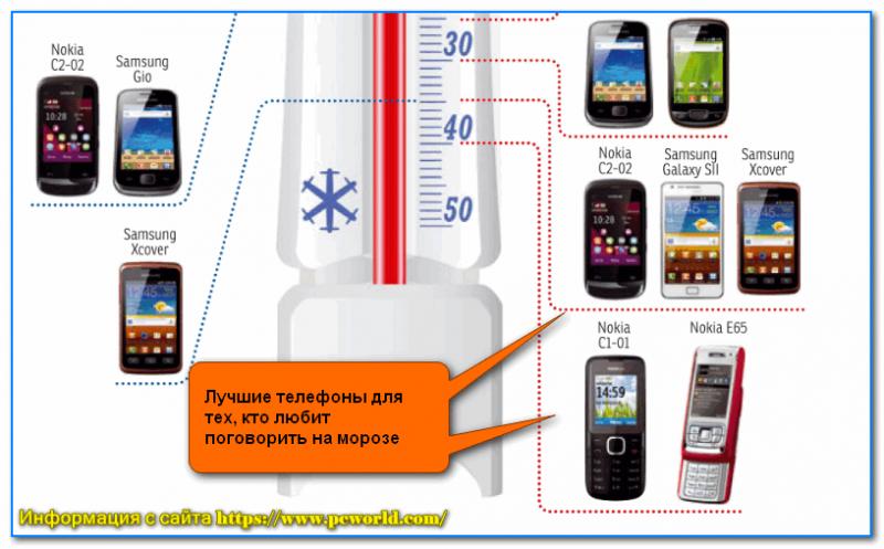 Лучшие морозоустойчивые телефоны