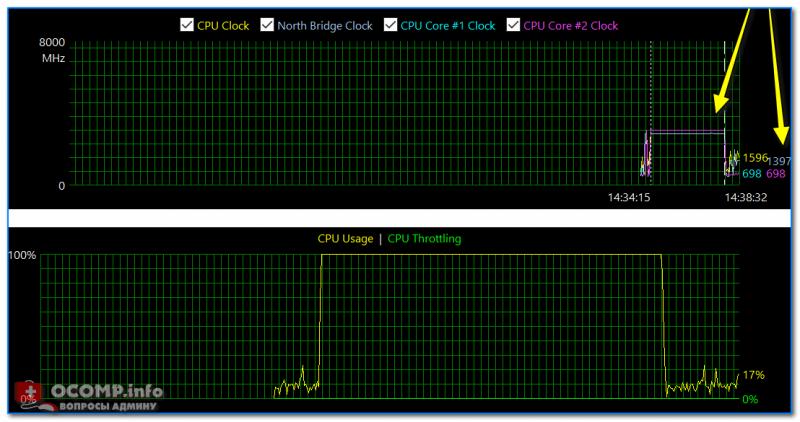 После завершения теста (обратите внимание на графики нагрузки и частоты работы ЦП)