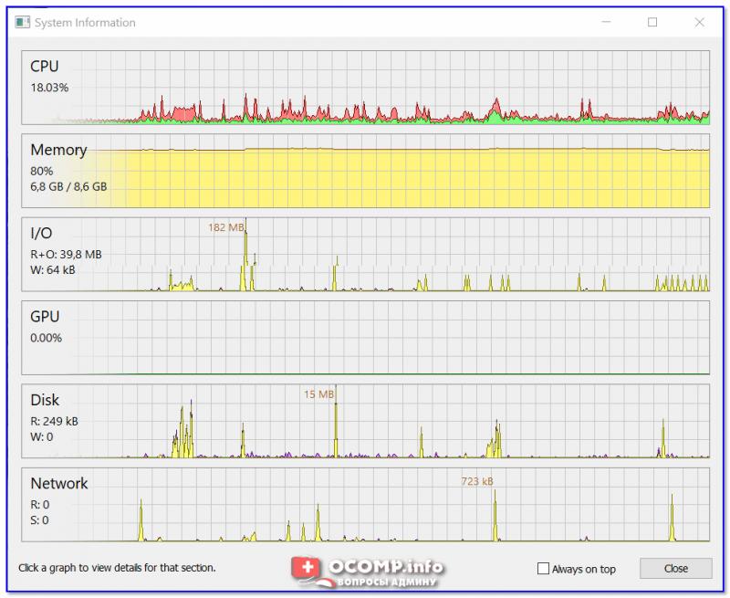 Process Hacker — нагрузка на ЦП, Память, диск, видеокарту, сеть