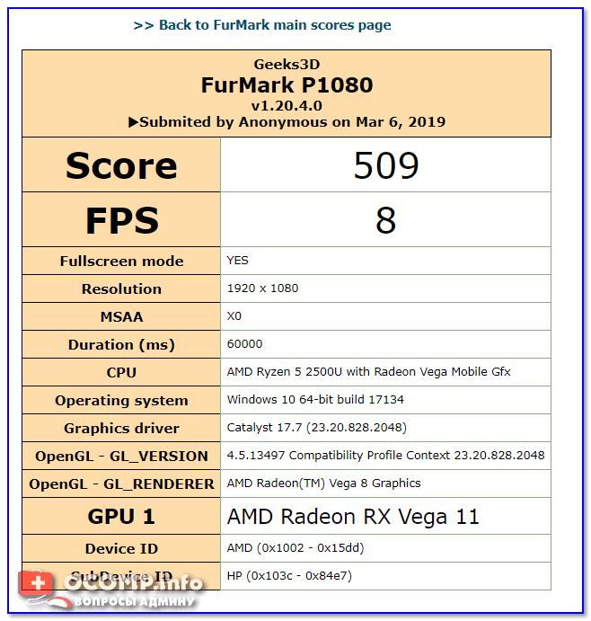 Score — 509 (их можно сравнить с результатами других видеокарт на сайте FurMark)