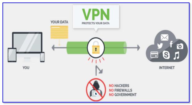 Наглядный пример для понимания работы VPN
