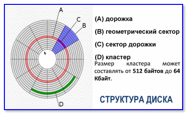 Типовая структура диска