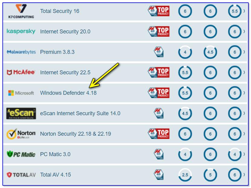 Windows Defender — защитник Windows оценивается AV-Test весьма высоко!