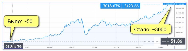 График изменения стоимости крупнейших наших компаний (акций на Мос. бирже)