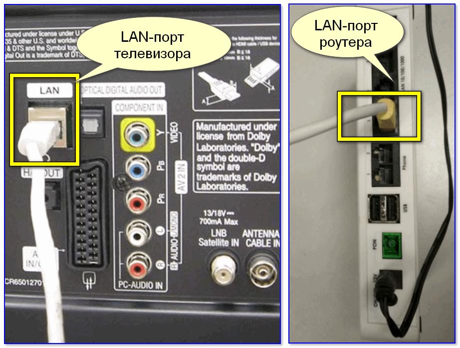 Подключение ТВ к роутеру с помощью сетевого кабеля