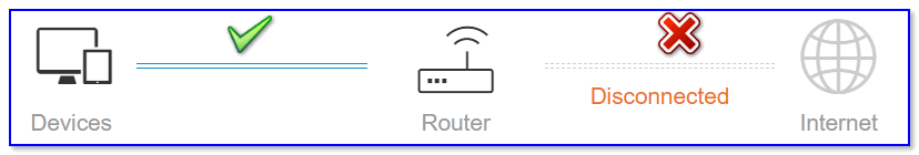 У ТВ есть доступ к роутеру, но нет к интернету