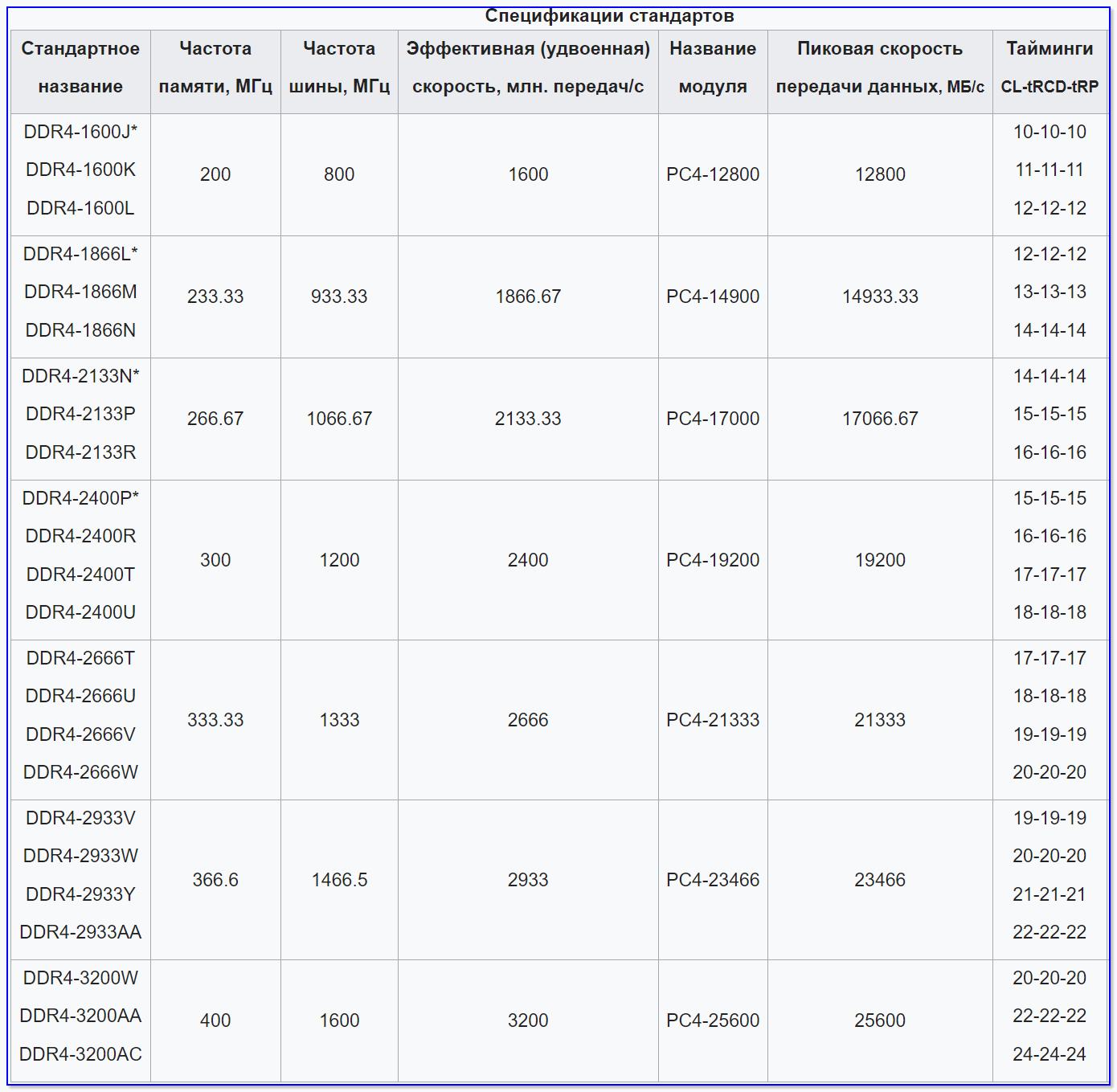 DDR4 - спецификация стандартов