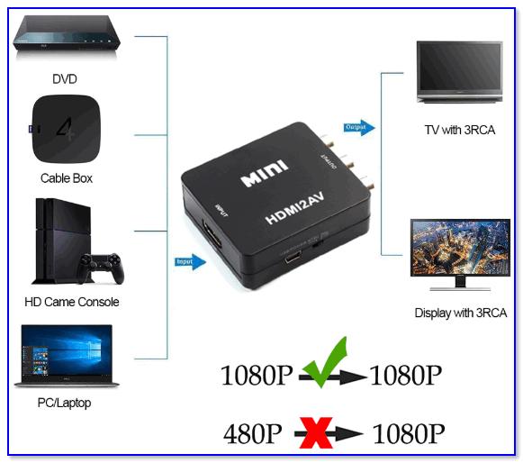 Внешний вид адаптера DZLST HDMI в AV.png