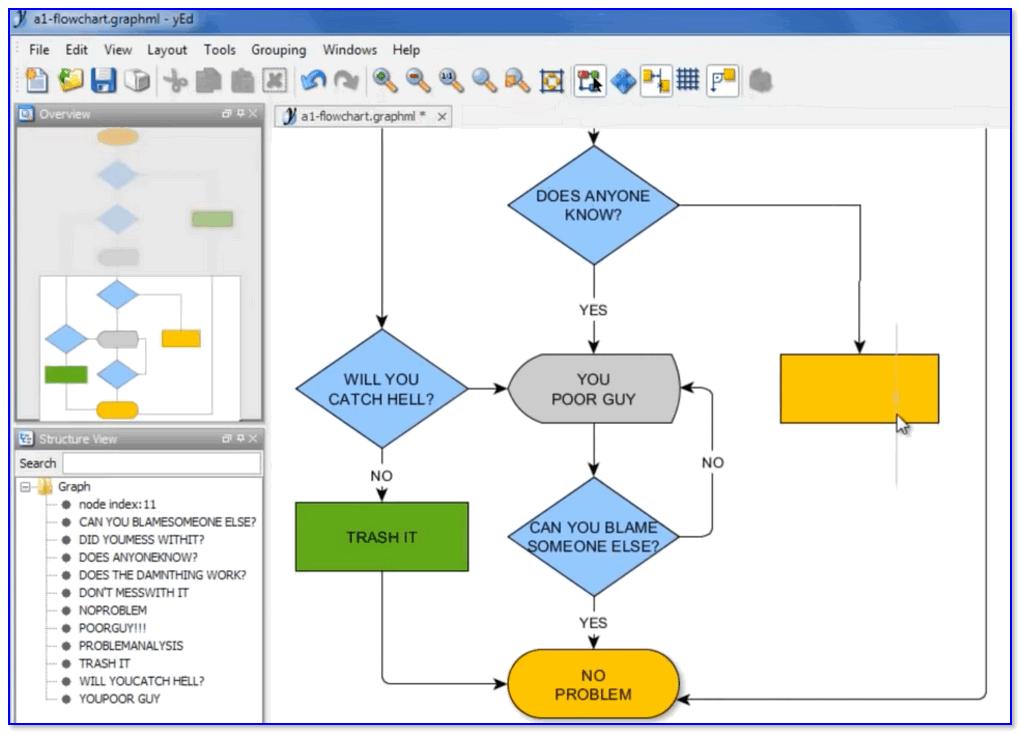 yEd Graph Editor — пример построенной блок-схемы