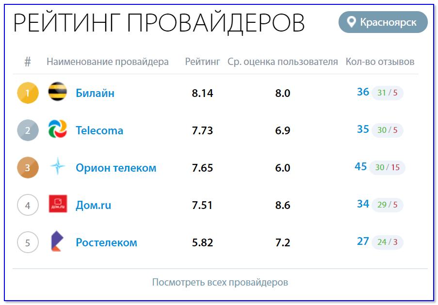 Рейтинг провайдеров