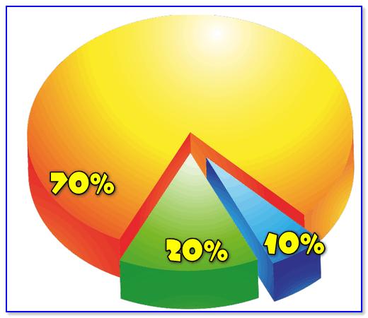 Диаграмма с процентами / в качестве примера