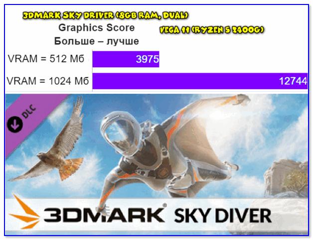 3DMark Sky Driver (8GB Ram, dual): влияет ли кол-во ОЗУ на производительность встроенной графики. В некоторых случаях - да!