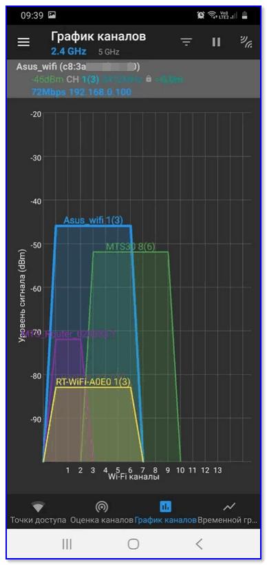 График каналов