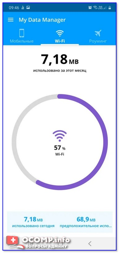 Статистика по Wi-Fi