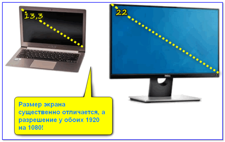 Размер экрана существенно отличается, а разрешение у обоих 1920 на 1080!