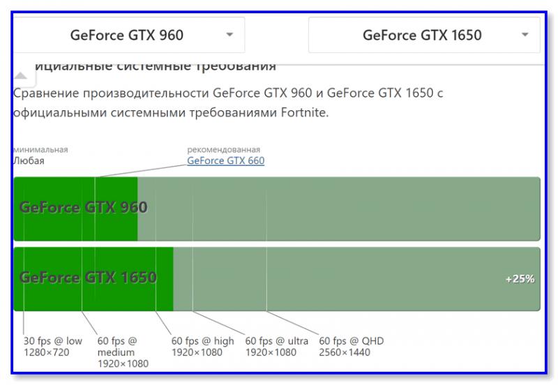 GTX 960 vs GTX 1650